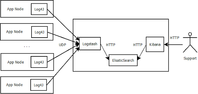 ELK as a software monitoring tool
